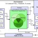 Strategic Planning for Educational Organisations