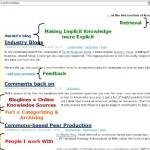 Personal Knowledge Management (PKM)