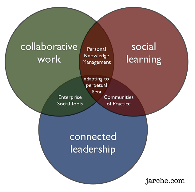 Collaborative For Teaching And Learning ~ Sociedad y tecnología this is my work harold jarche