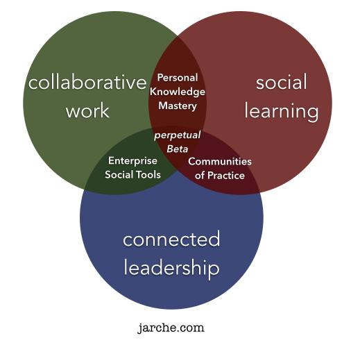 jarche_professional_services