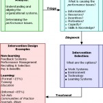 Analysis for Informal Learning