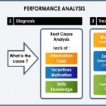 Workplace Performance Analysis Job Aid