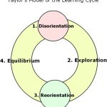 Disorientation in Learning