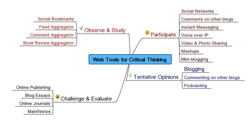 A Brief Guide for Teaching and Assessing Critical Thinking in