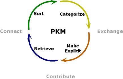pkm-flow