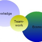 Collaboration versus Teamwork