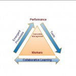 Learning and Performance in Balance