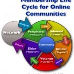 Community Platforms