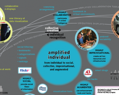 future of work - amplified individual