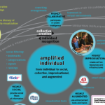 The amplified individual