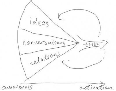 knowledge-work-framework-efimova