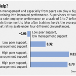 On-job support is critical
