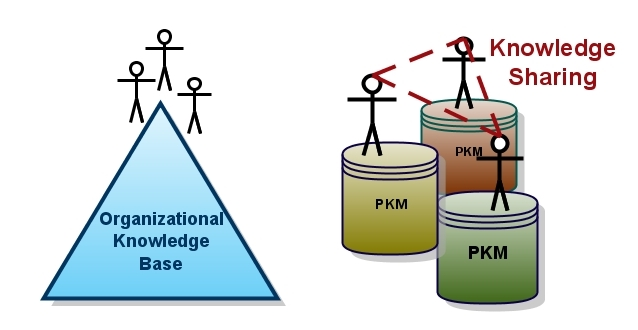 knowledge workers and organizational arrangement Another business argument for flexible work arrangements is that they allow companies to match the peaks and leadership & organization development journal.