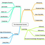 Mind Map: The Networked Society
