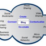 Blogs: Social Media's Home Base