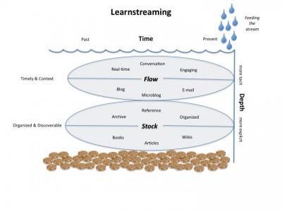 learnstreaming_denniscallahan