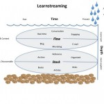 Learnstreaming and PKM