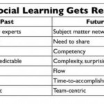 Social learning is real