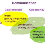 Communication and working together
