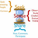 Sensing and Thinking