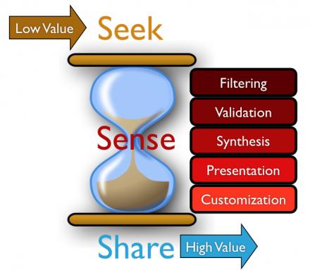 PKM sense-making