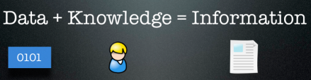Data Knowledge Information
