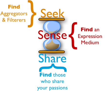 Seek Sense Share Find