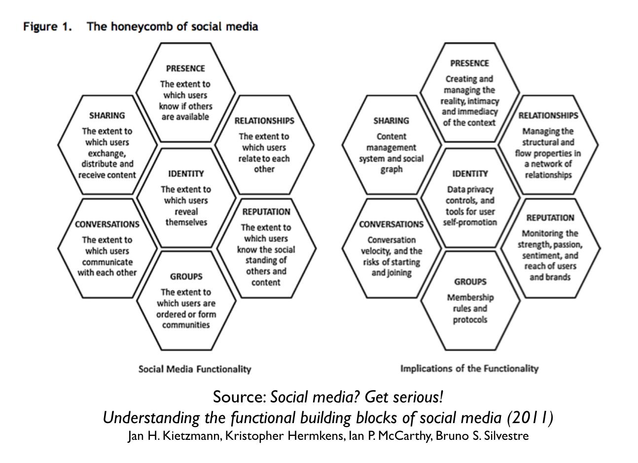 honeycomb-social-media