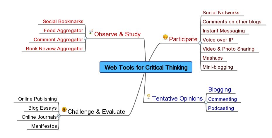 Intellectual tools for critical thinking
