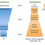Flipping the technology transfer funnel