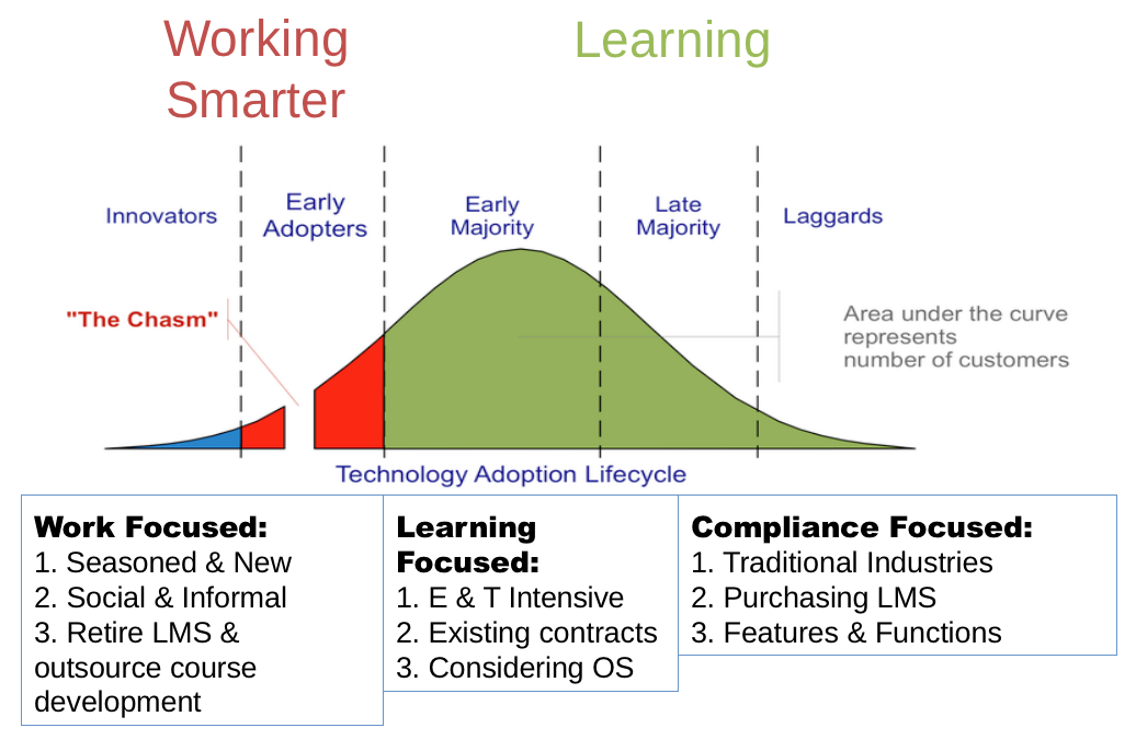 From Learning To Working Technologies