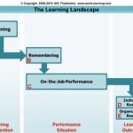 Will's Learning Landscape Model