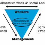 Social learning for business