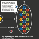 Socialcast and social learning
