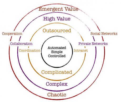 emergent value
