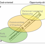 United by networked and social learning