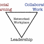 Learning and working effectively