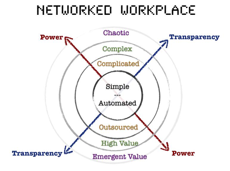 emergent workplace