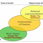 Connecting with Communities of Practice