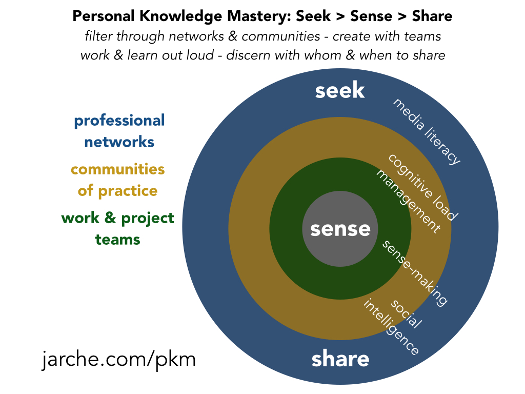 Comment on Personal Knowledge Mastery by Reflections – learnerforlife2016