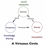 Social networks drive Innovation