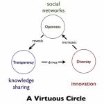 Social networks drive Innovation
