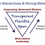 Leadership in Complexity
