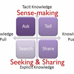 Sense-making through conversation
