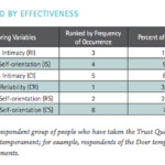 decision-making and trustworthiness