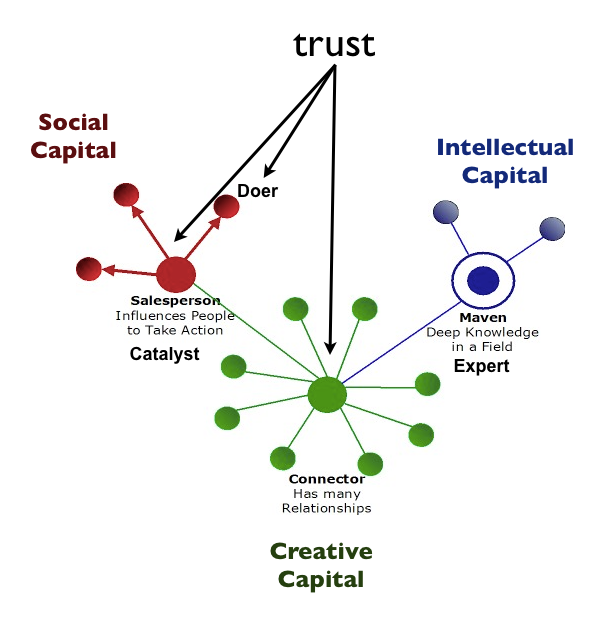 trusted network roles