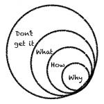 Understanding what you do
