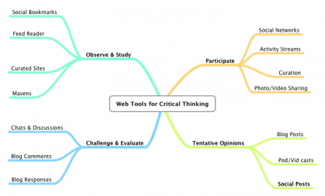 how is critical thinking used in everyday life