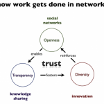 Distributed research needs collaborative researchers