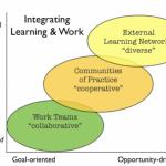 Social business drives workforce development